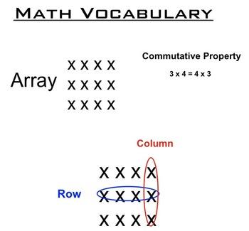 Grade 3 Common Core Making Arrays Lesson