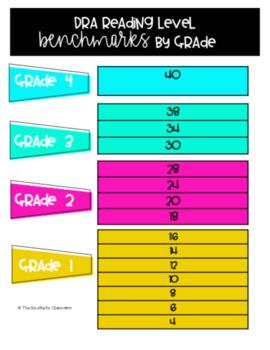 Grade 3 DRA Toolkit - Editable