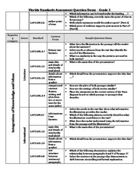 Grade 3 Florida Standards Assessment/Common Core Question Stems