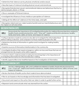 Grade 3 Health - Saskatchewan Curriculum Checklists