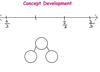 Grade 3 Module 5- Fractions Lesson 15