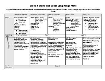 Grade 3 Ontario Curriculum Drama/Dance Long Range Plans