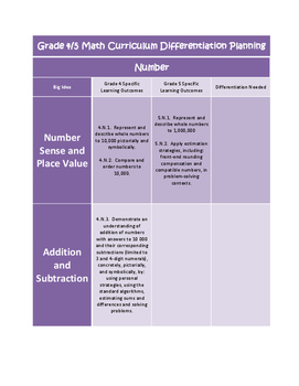 Grade 4/5 Math Curriculum Outcome Comparison for Manitoba