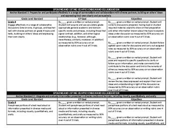 Grade 4 Common Core English Language Arts IEP Goal Bank