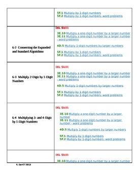 Grade 4 Envision Math-IXL skill alignment