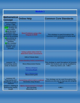 Grade 4 Math- Module 2 Activities