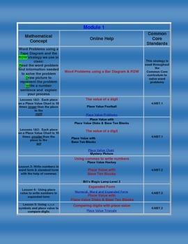 Grade 4 Math- Module 1 Activities