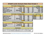 Grade 4 STAAR Passage Lexile Analysis