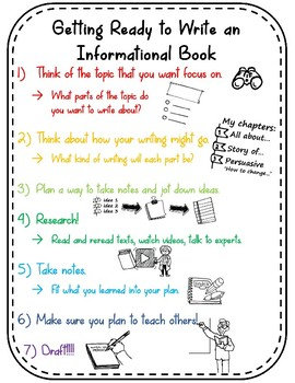 Grade 4 Writer's Workshop - Informational Writing - Posters