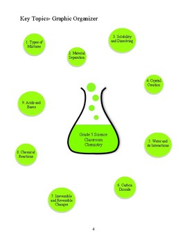 Grade 5 Classroom Chemistry Unit Plan