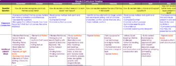 Grade 5 Curriculum Map
