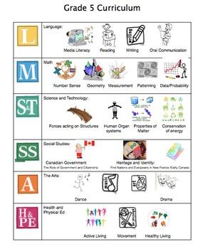 Grade 5 Curriculum Visual-Ontario