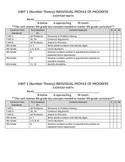 Grade 5: Everyday Math Unit #1 Score Sheet