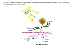 Grade 5-LS1 From Molecules to Organisms: Structures and Processes