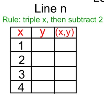 Grade 5 Math Module 6 Lesson 11 Finding Rule Using Multiple Operations