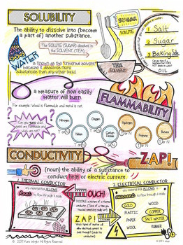 NGSS Doodle Vocabulary Review (5th Grade)