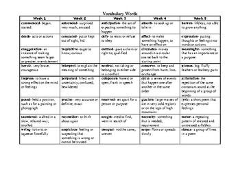 Grade 5 Reading Wonders Unit 4 Overview