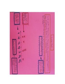 Grade 5 Unit 4 PowerPoints, InstaCharts, Exit Slips, Tiered Work Bundle