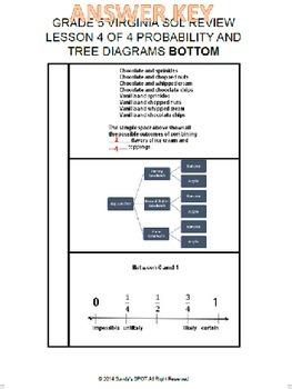 Grade 5 virginia sol math review 4 of 4 properties prob statistics ccuart Images