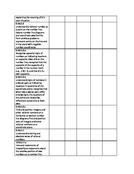 Grade 6 Common Core Math Instructional Checklist