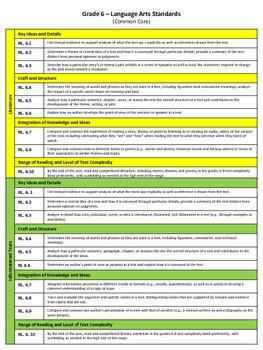 Grade 6 English Language Common Core Standards