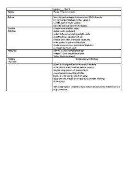 Grade 6 (SK Level 5) Core French Environmental Initiatives Unit Overview
