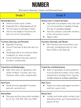 Complete Canadian Curriculum Grade 7 Answers Key