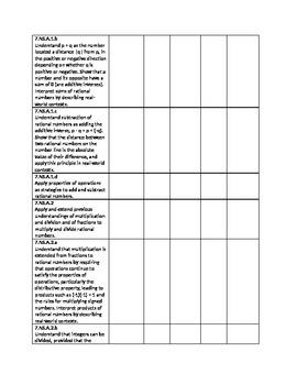 Grade 7 Common Core Math Instructional Checklist