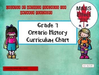 Grade 7 Ontario History Curriculum Chart