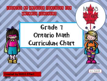 Grade 7 Ontario Math Curriculum Chart