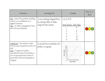 Grade 7 Patterning Unit Outline
