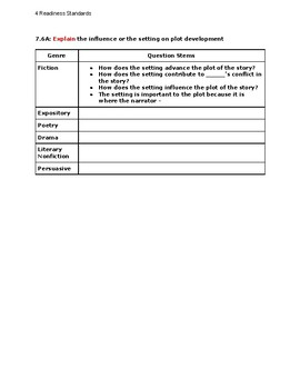 Grade 7 Reading Question Stems by TEK (Readiness Standards)