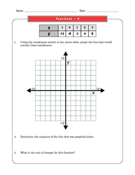 Grade 8 Common Core Math Worksheets: Functions 8.F 4 #2