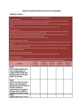 Grade 8 Instructional Checklist ELA Common Core Standards