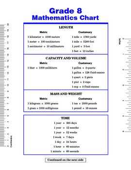 Grade 8 Math Chart