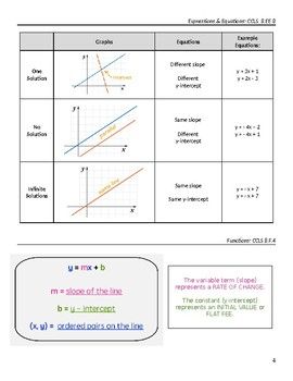 Grade 8 Test Prep Reference Sheet