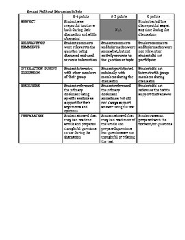 Graded Fishbowl Discussion Rubric