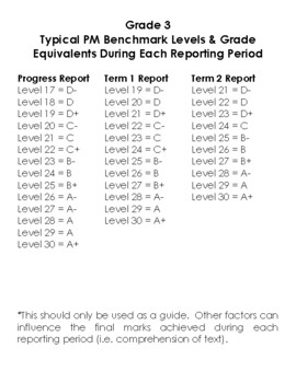 Grade Three PM Benchmark Level Reporting Equivalents