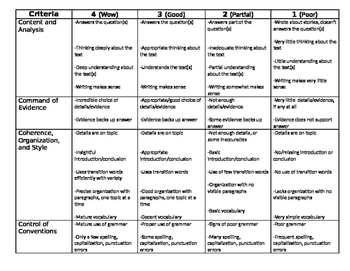Grades 4/5 Writing Rubric Student Generated