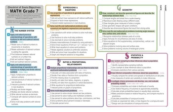 Grades 4-8 Math Posters: CCSS Cluster Overview & Goals Checklists