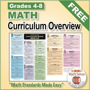 FREE Grades 4-8 MATH CURRICULUM OVERVIEW Aligned to Goals & Games