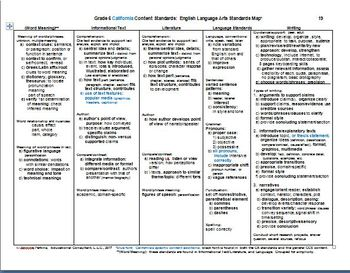 Grades 6, 7, 8 English Language Arts Standards maps and SBA Summative Blueprints