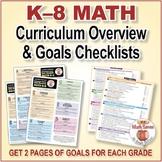 Grades K-8 Math Posters: CCSS Cluster Overview & Goals Checklists