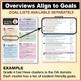 FREE Grades K-8 MATH CURRICULUM OVERVIEW - Math Standards Made Easy