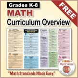 FREE Grades K-8 MATH CURRICULUM OVERVIEW - Math Standards