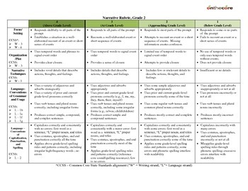 GradesK-6 Common Core ELA Rubrics