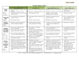 GradesK-6 Common Core ELA Rubrics