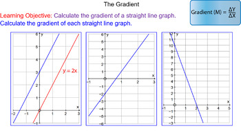 Gradient of Straight Line Graphs
