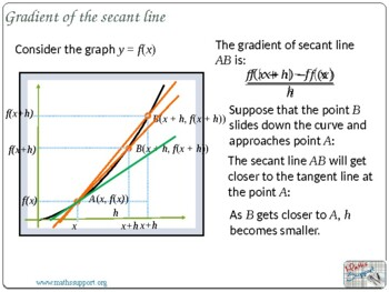 Gradient of the tangent line and the derivative