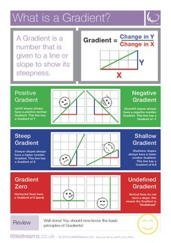 Gradients | Skills Poster